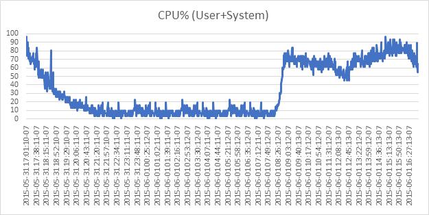 ona_CPUbehavior